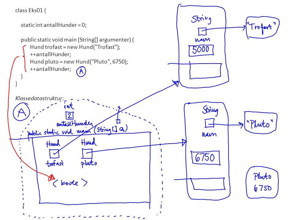 class Eks01 { static int antallHunder = 0; public static void main (String[] argumenter) { Hund trofast = new Hund( Trofast );